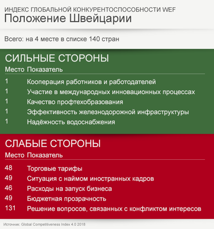wef_rating-rus-data